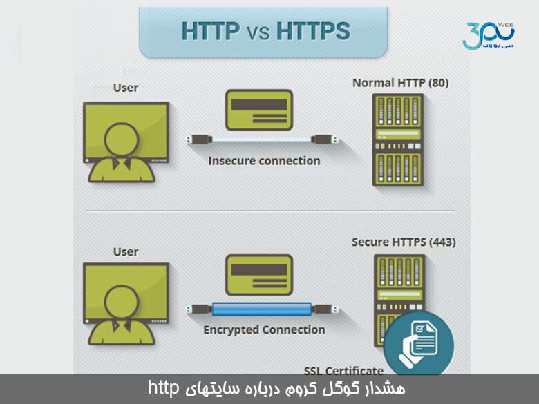 اعلام عدم امنیت سایتهای http توسط گوگل کروم